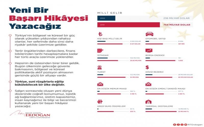 """""""Türkiyə süni küləklərlə əyilib-bükülən ölkə deyil"""" -  Ərdoğan"""